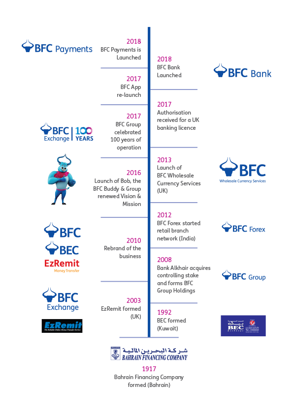 BFC Group Timeline